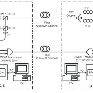 (PDF) High Speed Quantum Key Distribution Over Optical