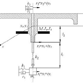 (PDF) Rotor dynamics analysis and experiment study of the