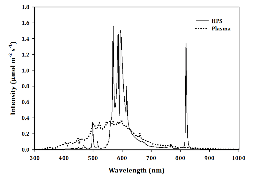 The light spectrum of high-pressure sodium (HPS) and