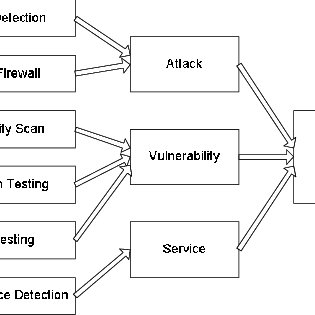 (PDF) A Novel Approach to Network Security Situation