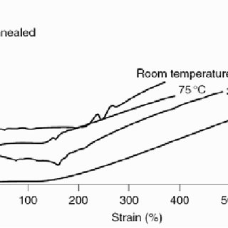 PTT stress–strain curves at draw temperatures below and