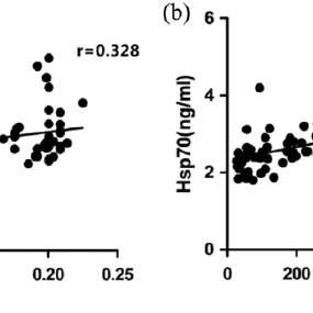 Plasma SOD (a), MDA (b), GSH-Px (c) activity and CAT (d