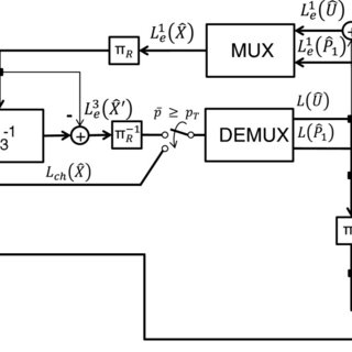 Embedded Target C6000 input and output blocks in Matlab
