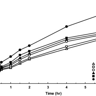 (PDF) Effect of Drug Solubility on Polymer Hydration and