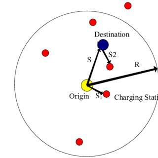 (PDF) The Electric Vehicle Routing Optimizing Algorithm