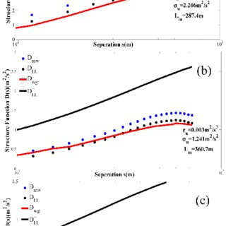 Longitudinal structure function for (a) Jan 3 2014 at