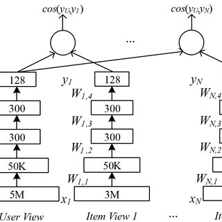 (PDF) A Multi-View Deep Learning Approach for Cross Domain