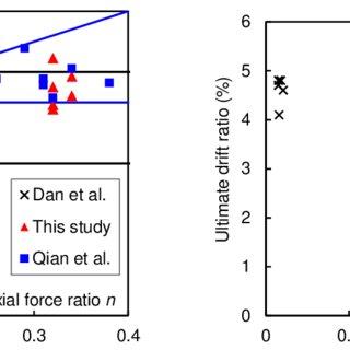 Effective flexural stiffness versus axial force ratio. | Download Scientific Diagram