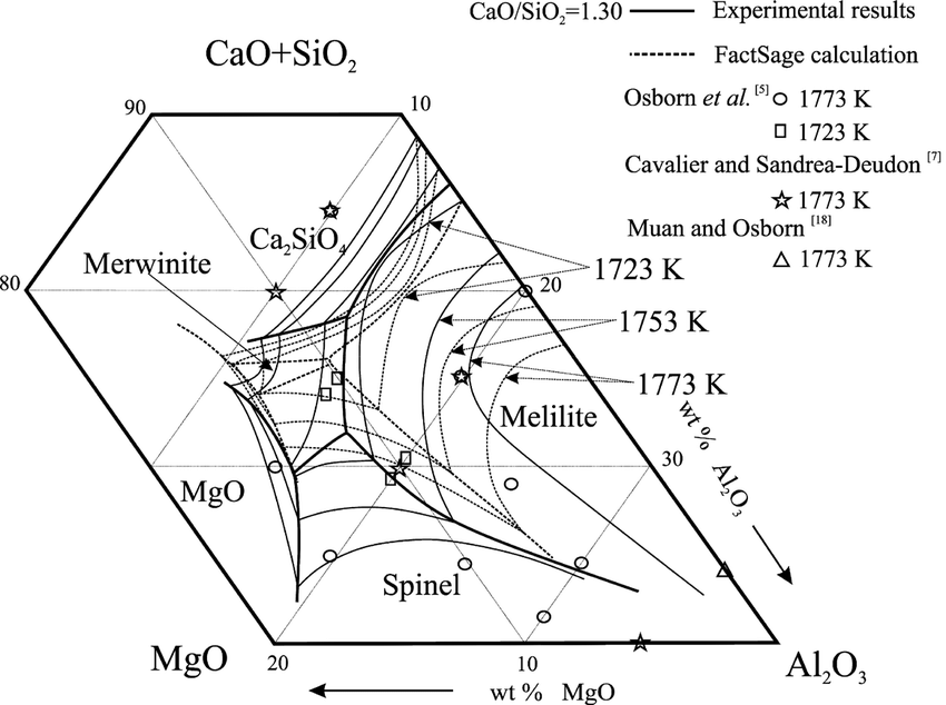 Fig. 4. Pseudo-ternary section (CaO + SiO2)–Al2O3–MgO with