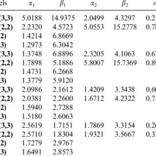 (PDF) A Finite Mixture Three-Parameter Weibull Model for