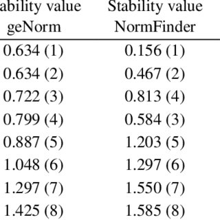 Expression stability values of the candidate reference