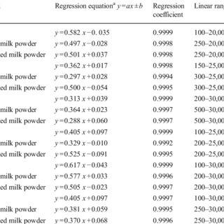 (PDF) Comparison of Six Sample Preparation Methods for