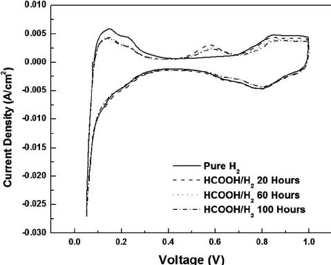Schematic diagram of hydrogen oxidation/desorption during