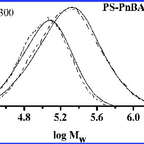 1 H NMR spectrum of polystyrene with RAFT group, sample