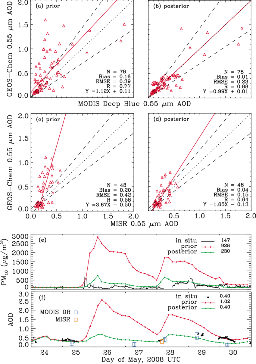 medium resolution of  a scatter plot of geos chem aod simulated with prior emission and the