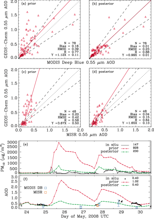 small resolution of  a scatter plot of geos chem aod simulated with prior emission and the