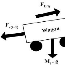 Longitudinal force diagram of the freight train For the