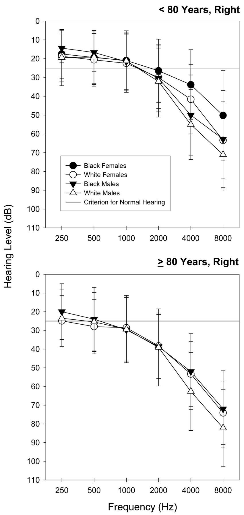 hight resolution of mean right ear hearing thresholds for standard audiometric frequencies the error bars reflect
