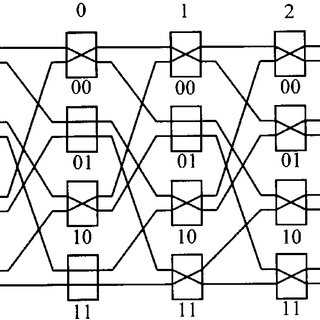An example of 8 2 8 Omega network and an admissible 8