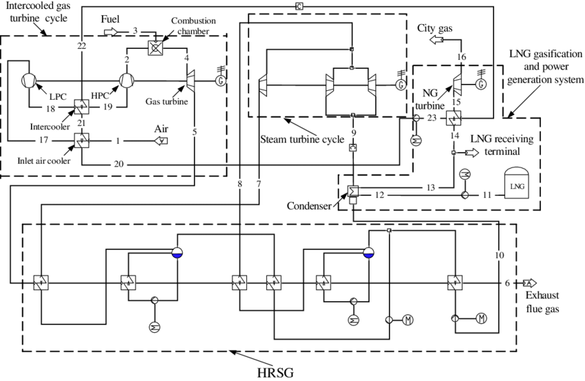 Process diagram of the advanced thermal power system