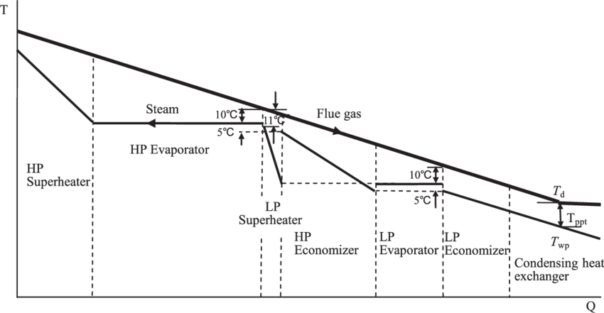 Gas and steam/water temperature profile of the dual