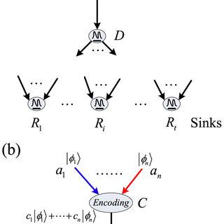 (PDF) Efficient Quantum Transmission in Multiple-Source