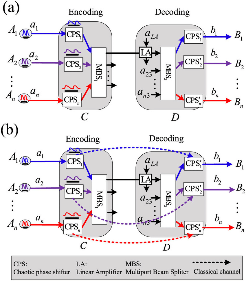 hight resolution of schematic quantum transmission over a common channel a quantum transmission without additional classical channels is the creation operator of the