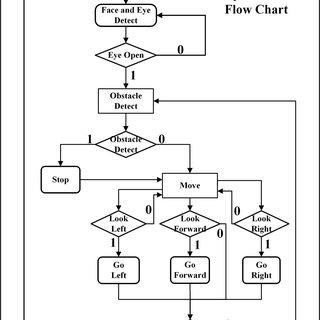 (PDF) Prototyping An Autonomous Eye-Controlled System