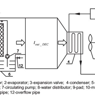 Psychrometric process of direct evaporative cooling