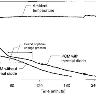 (PDF) A novel thermoelectric refrigeration system