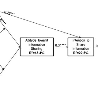 (PDF) Exploring the Security of Information Sharing on