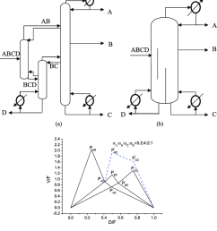 configuration conducting a c non sharp split in the prefractionator and c d sharp split in the lower part of the middle column simultaneously a thermally  [ 850 x 953 Pixel ]