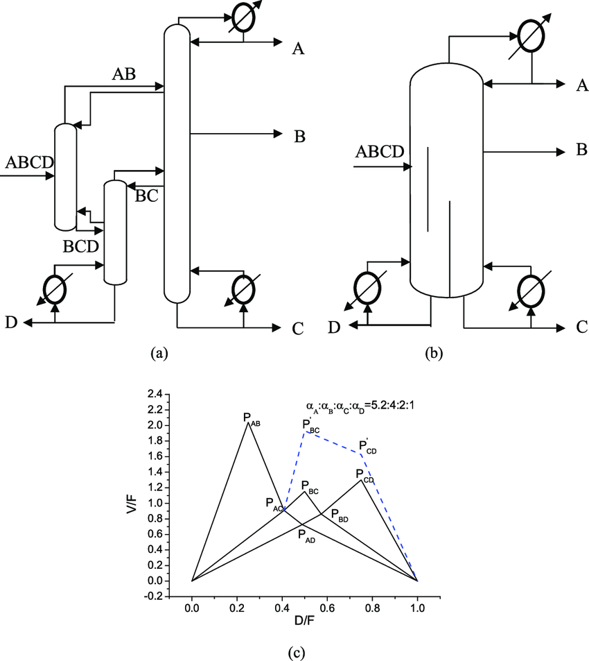 hight resolution of configuration conducting a c non sharp split in the prefractionator and c d sharp split in the lower part of the middle column simultaneously a thermally