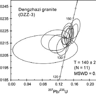 (PDF) Petrogenesis of the Dengzhazi A-type pluton from the