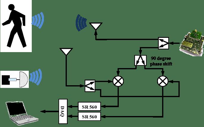 Block diagram of a quadrature Doppler radar system
