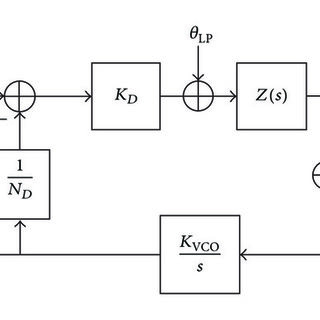 Variation of stagnation pressure loss coefficient with