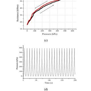 (PDF) In-Shoe Plantar Pressure Measurement and Analysis