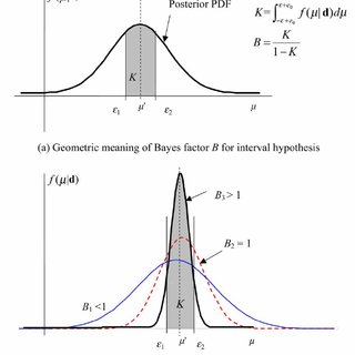 (PDF) Bayesian inference method for model validation and