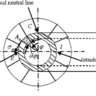 (PDF) Modeling of burst pressure for internal pressurized