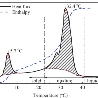 (PDF) Melting temperature and enthalpy variations of phase