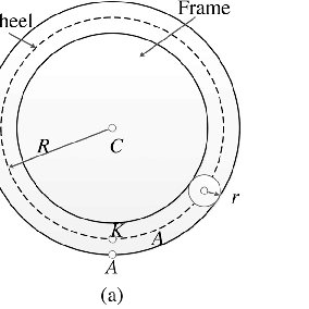 Geometry of a toroidal wheel: (a) front view and (b) cross