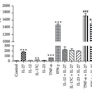 (PDF) IL-27 Activates Human Trophoblasts to Express IP-10