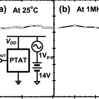 (PDF) A Highly Linear Integrated Temperature Sensor on a