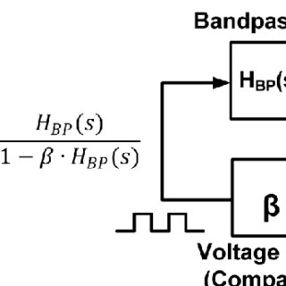 (PDF) An Automatic Resonance Tracking Scheme With Maximum
