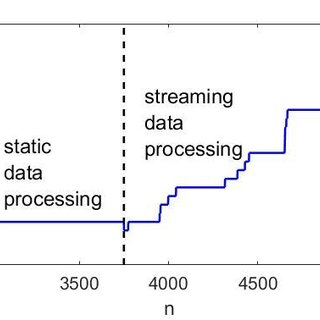 The streaming data processing version of the SODA