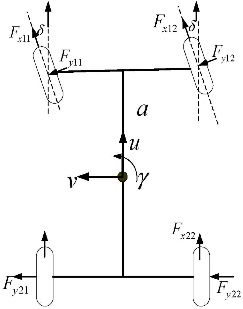 Fig l coordinate system of vehicle the longitudinal motion equation of the vehicle can