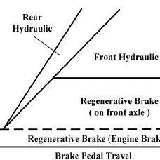 Overall structure of the regenerative braking system