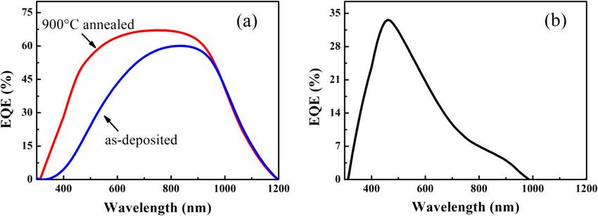 External quantum efficiency of solar cells. (a) The EQE