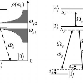 (PDF) Manipulation of Spontaneous Emission via Quantum