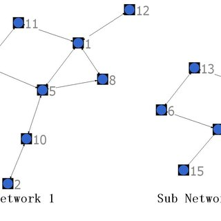 The Co-Author Network Graph Of 511 Researchers Within